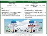 泓格科技推出了新一代整合边缘运算的工业物联网云平台