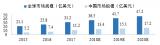 全球及中国指纹识别芯片市场规模预测