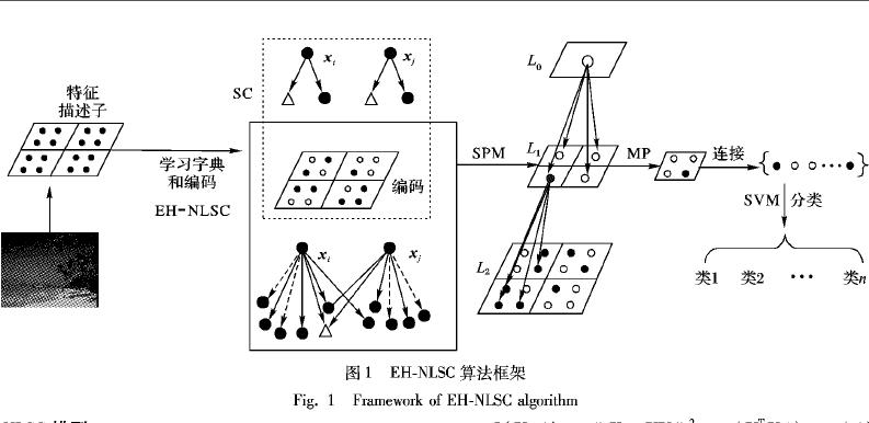 如何使用弹性网和直方图相交进行非负局部稀疏编码