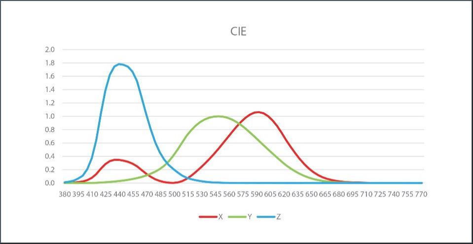 圖1:具備干涉濾光片的真彩色傳感器的典型光譜特性