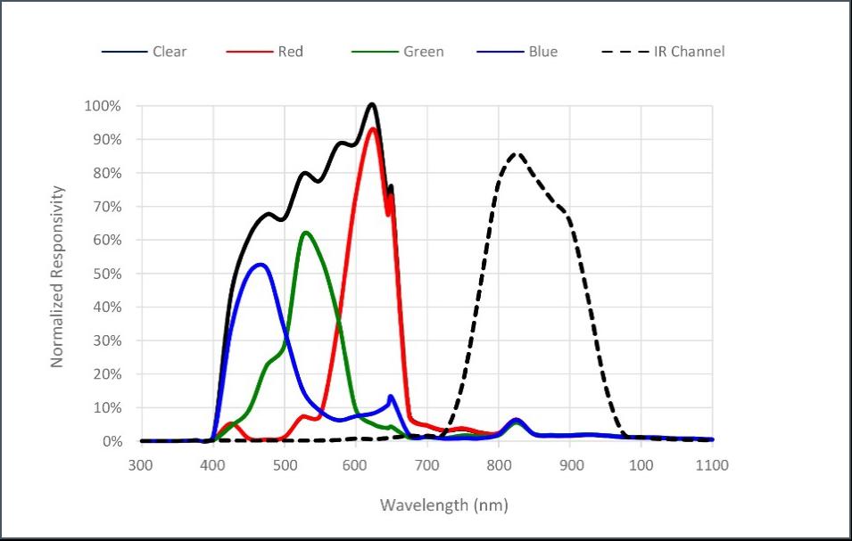 圖3:基于吸收濾波器的RGB傳感器的典型特性