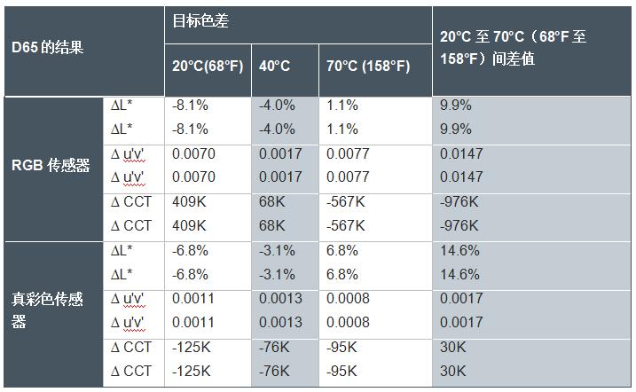 表1:在D65測量中RGB和真彩色傳感器的比較