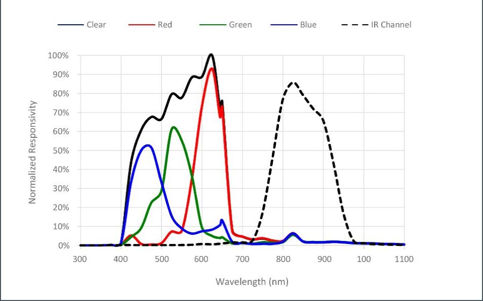 迎接顏色測量的新時代—— 顏色傳感器IC與光譜儀性能對比