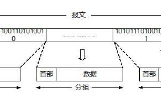 电路交换与分组交换的区别