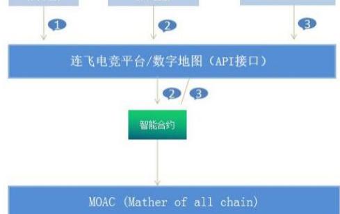 基于区块链技术的电竞聚集地连飞电竞币改方案介绍