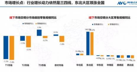 目前空调行业整体承压 仍处于小幅度增长势态