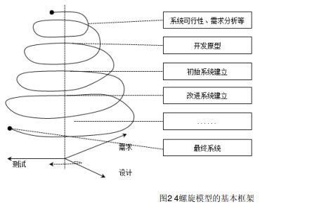 嵌入式系统工程设计的详细资料概述
