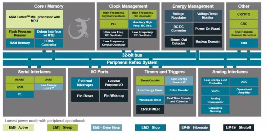 基于EFM32低功耗MCU的新型无磁水表方案