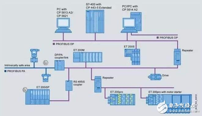 现场总线运动控制系统的典型应用