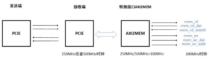 AXI接口設計的三個要點