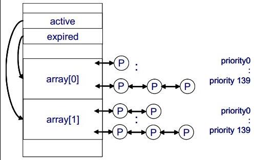 Linux的调度类型和调度器的详细资料说明