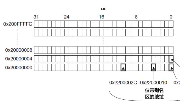STM32单片机进行位绑定的详细资料说明