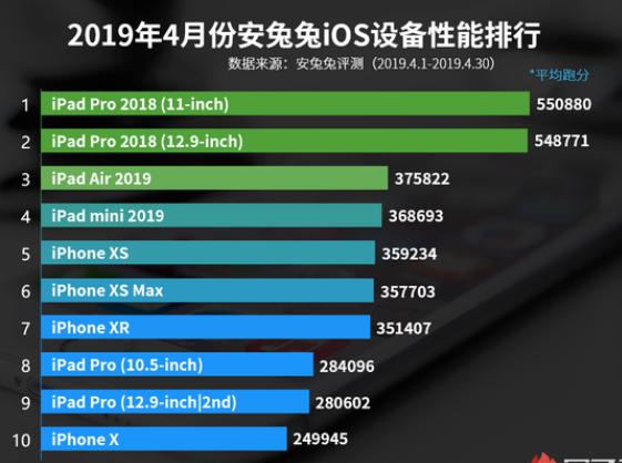 苹果设备4月份性能排行榜发布iPad Pro平均...