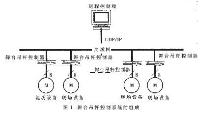 采用了EDA技术实现让单片机和FPGA器件设计舞台吊杆控制系统