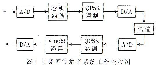 采用QPSK调制方式和卷¤积编码实现中频调制解调系统的FPGA功能
