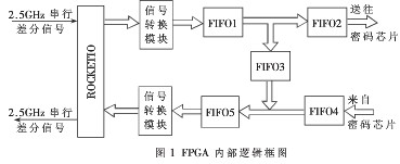 通过运用FPGA器件实现IPV6数据☆包的拆分和重新封装