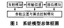 基于IEEE 802.11a标准建立OFDM-WLAN系统的物理层建模与仿真分析