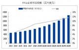 "FPGA的上涨空间巨大,""钱""景持续被看好"