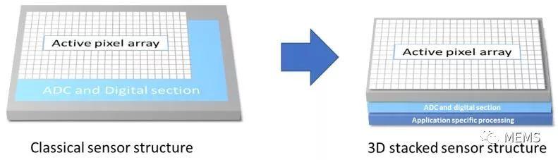 图像传感器推动嵌入式视觉技术发展