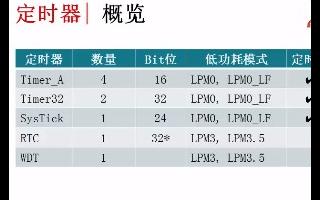 MSP432产品的架构和增强型外设的介绍