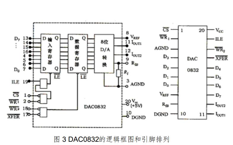 如何使用51单片机进行数控直流稳压电源的设计