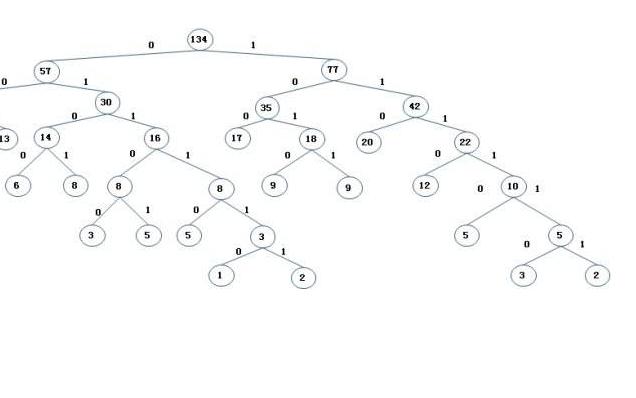 什么是哈夫曼树?哈夫曼树的详细资料讲解