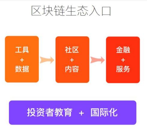 数字货币行情分析系统软件CoinBull介绍