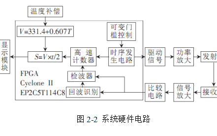 如何使用FPGA进行超声波测距系统的设计