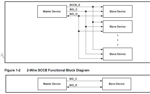 SCCB的工作模式及示例代码资料合集免费下载
