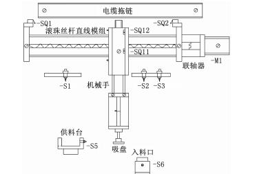 生产线搬运机械手电气控制系统的硬件开发和软件设计等资料说明