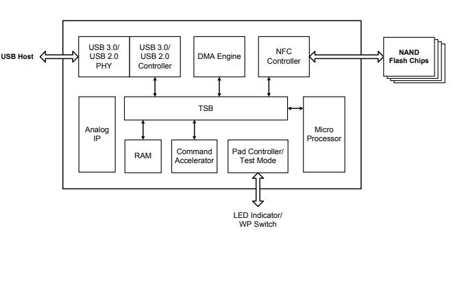 SM3267超高速USB 3.0闪存驱动器控制器的详细介绍