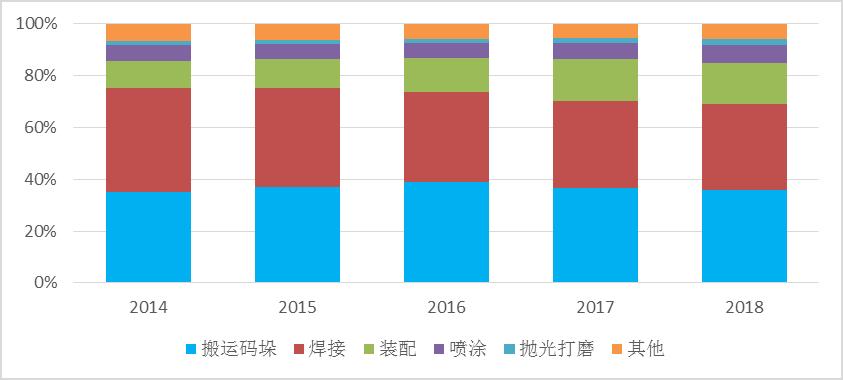 2019-2023年中国工业机器人系统集成行业调研