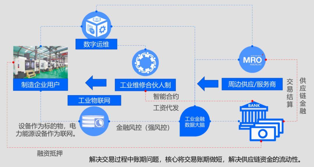工业金融重构B2B工业服务产业生态