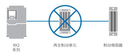 新品高性能型通用变频器RX2发布 能进一步帮助设备节能和发挥性能