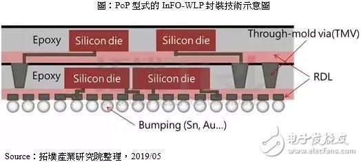 三星欲用FOPLP技術對標臺積電InFO-WLP技術 有望搶占未來Apple手機處理器訂單