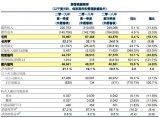 华虹半导体公布了2019年第一季度业绩,Q1净利...