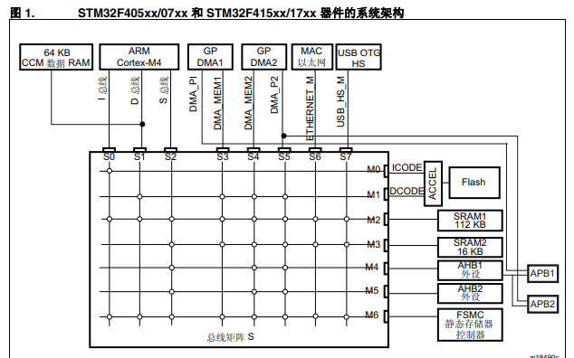 appinitdlls_stm32f4xxx系列微控制器的中文参考手册免费下载