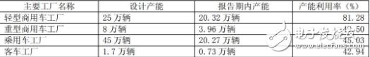 新能源车业务对江淮的重要性 正在急剧攀升