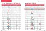 "BrandZ 2019最具价值中国品牌100强""排行榜,阿里巴巴首次荣膺榜首"