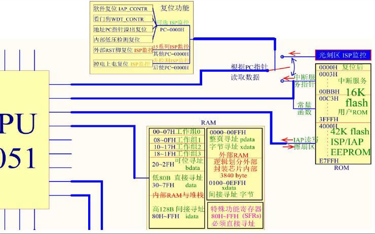 WQX开发板下载文件到单片机的过程详解