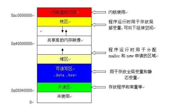 如何轻松理解C语言指针的详细资料说明
