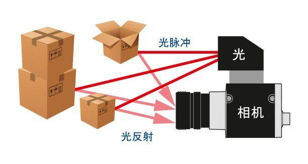 双相机立体视觉和结构光立体视觉原理及优势对比