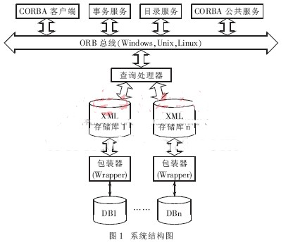 基于XML異構數據集成系統訪問中間件設計的解決方案