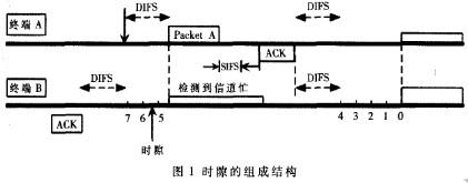 使用OPNET軟件對802.11DCF的改進退避機制仿真研究
