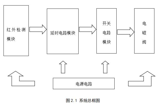 如何进行低功耗公厕智能节水装置的设计论文