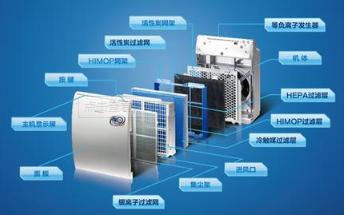 硬件电路设计与开发项目案例之智能空气净化系统