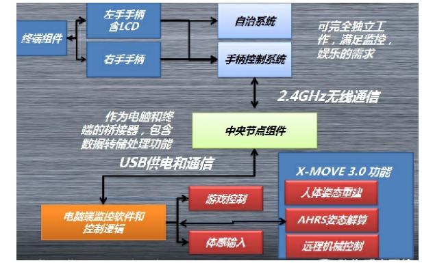 XMOVE2.0运动传感开发算法和应用的平台的详细介绍