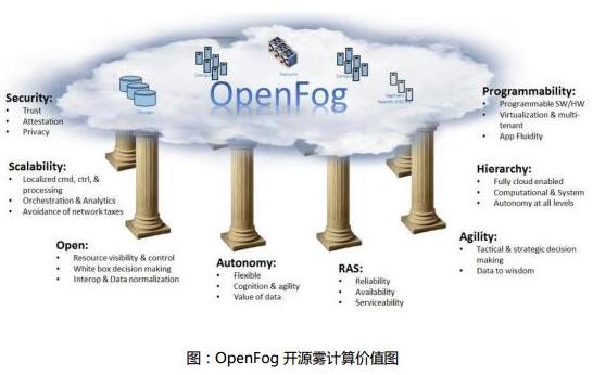 基于雾计算与区块链技术结?#31995;?#25805;作系统雾链介绍