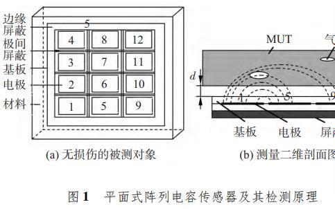 如何使用ANSYS进行平面电容传感器的阵列三维仿真研究资料说明