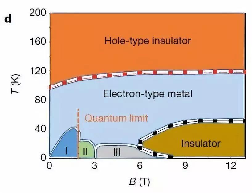 南方科大与中科大联手 验证三维量子霍尔效应